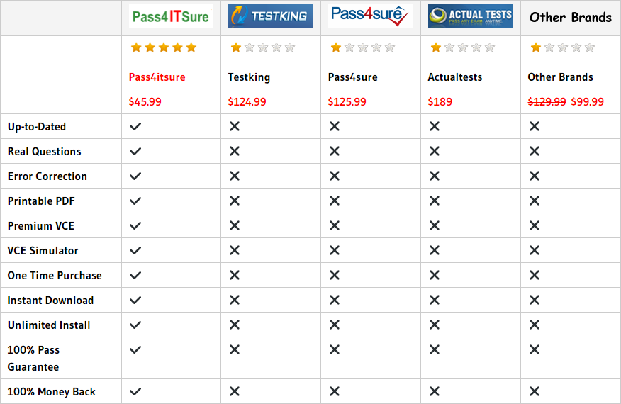 pass4itsure 700-501 dumps
